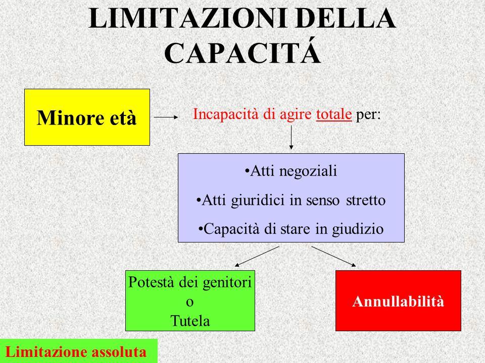 LIMITAZIONI DELLA CAPACITÁ Minore età Incapacità di agire totale per: Limitazione assoluta Atti negoziali Atti giuridici in senso stretto Capacità di