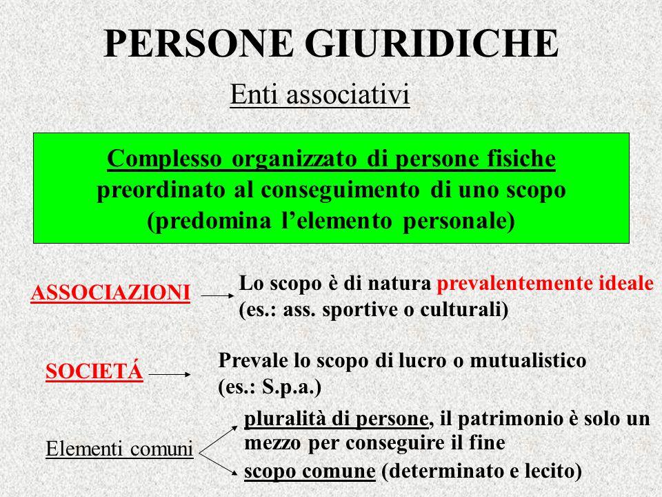 PERSONE GIURIDICHE Enti associativi Complesso organizzato di persone fisiche preordinato al conseguimento di uno scopo (predomina lelemento personale)