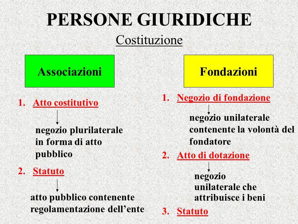 Costituzione PERSONE GIURIDICHE AssociazioniFondazioni 1.Atto costitutivo 2.Statuto negozio plurilaterale in forma di atto pubblico atto pubblico cont