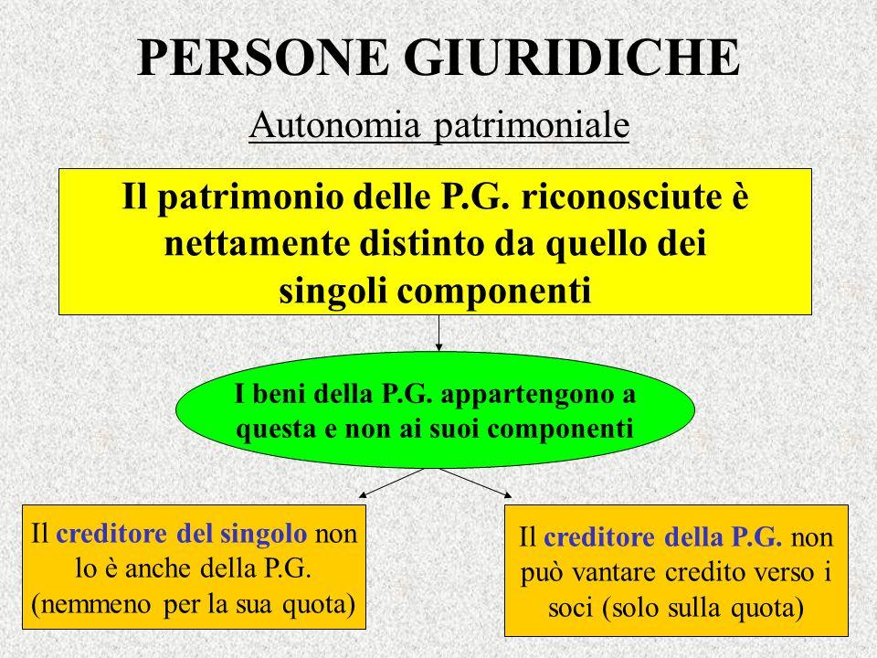 PERSONE GIURIDICHE Autonomia patrimoniale Il patrimonio delle P.G. riconosciute è nettamente distinto da quello dei singoli componenti I beni della P.