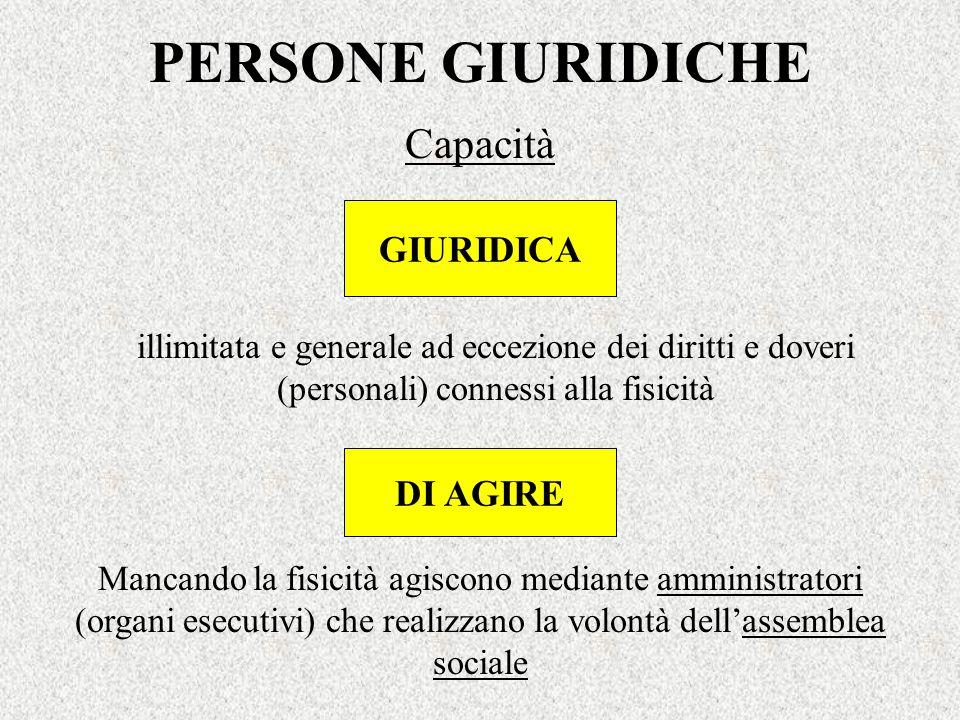 PERSONE GIURIDICHE Capacità GIURIDICA illimitata e generale ad eccezione dei diritti e doveri (personali) connessi alla fisicità DI AGIRE Mancando la
