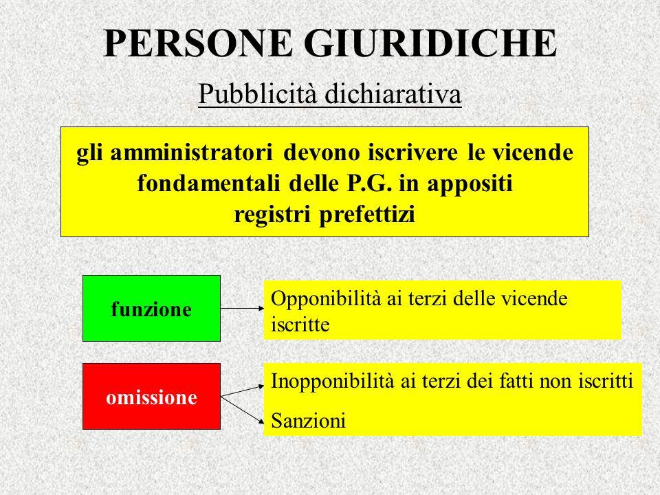 PERSONE GIURIDICHE Pubblicità dichiarativa gli amministratori devono iscrivere le vicende fondamentali delle P.G. in appositi registri prefettizi funz