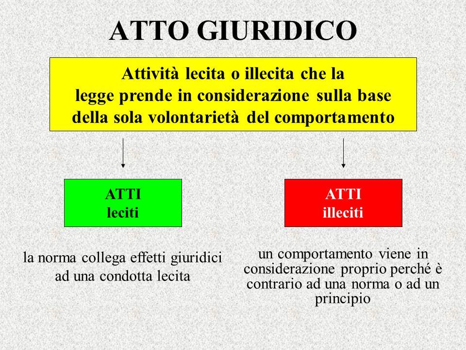 ATTO GIURIDICO Attività lecita o illecita che la legge prende in considerazione sulla base della sola volontarietà del comportamento ATTI leciti ATTI