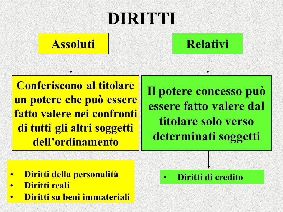 PERSONE FISICHE Capacità giuridica Acquisto nascita (art.