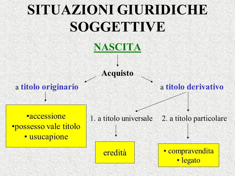PERSONE GIURIDICHE Tipi Enti associativi Enti amministrativi Associazioni Società Fondazioni Comitati