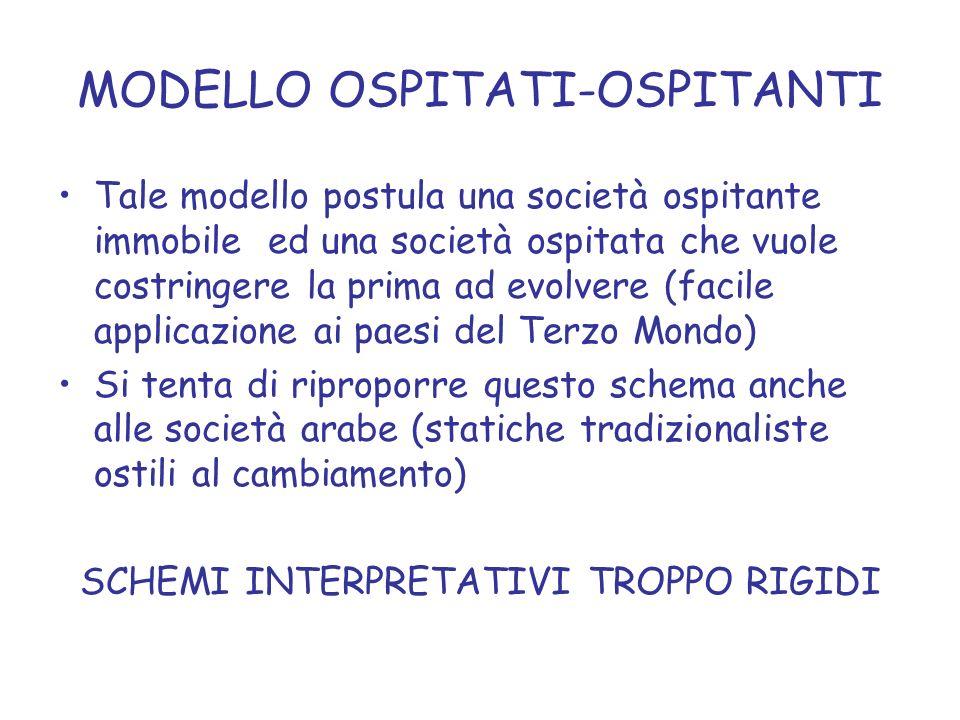 MODELLO OSPITATI-OSPITANTI mutamento La trasformazione della società ospitante è conseguenza dellintersezione di: 1.