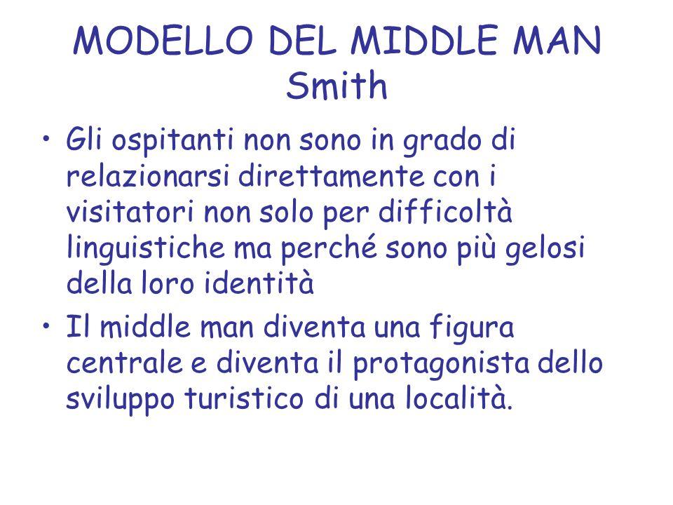 MODELLO DEL MIDDLE MAN Smith Modello valido quando tra ospitati ed ospitanti sussiste una notevole distanza culturale STUDI SULLALASKA