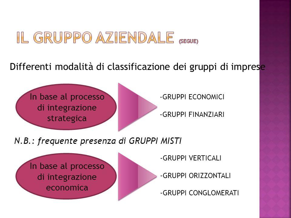5 In base al processo di integrazione strategica -GRUPPI A STRUTTURA SEMPLICE -GRUPPI A STRUTTURA COMPLESSA -GRUPPI A CATENA A struttura sempliceA struttura complessaA catena