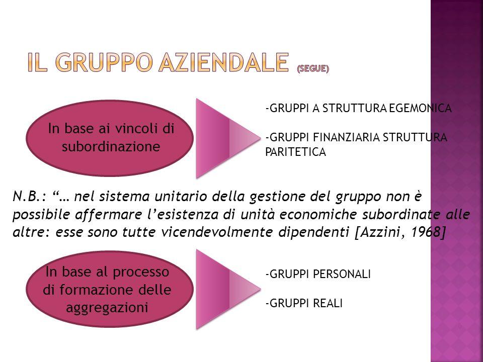 6 In base ai vincoli di subordinazione -GRUPPI A STRUTTURA EGEMONICA -GRUPPI FINANZIARIA STRUTTURA PARITETICA N.B.: … nel sistema unitario della gestione del gruppo non è possibile affermare lesistenza di unità economiche subordinate alle altre: esse sono tutte vicendevolmente dipendenti [Azzini, 1968] In base al processo di formazione delle aggregazioni -GRUPPI PERSONALI -GRUPPI REALI