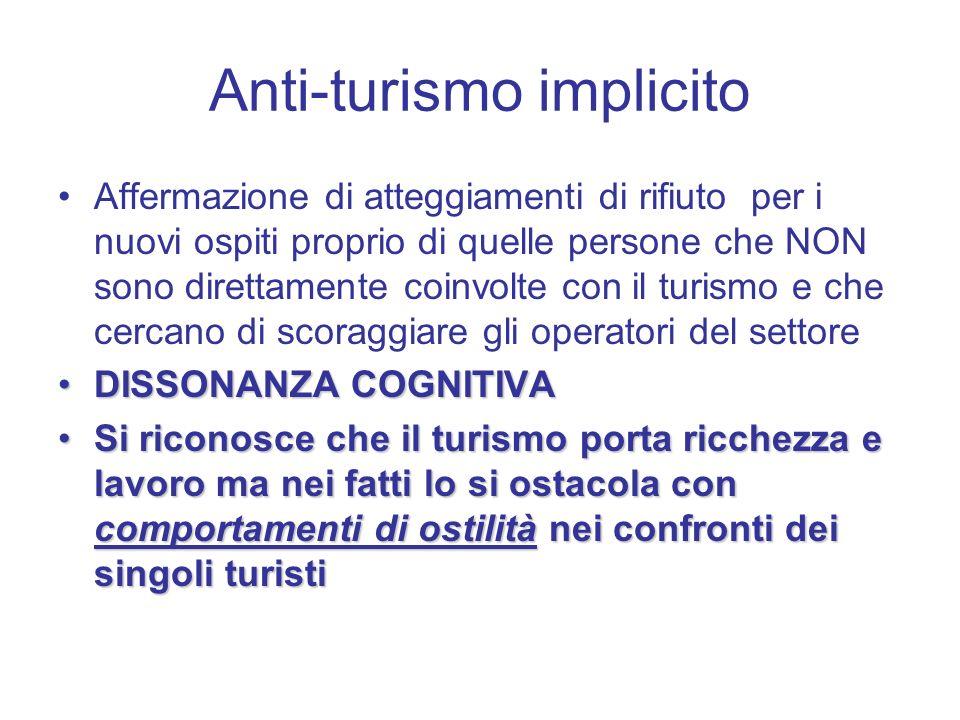Anti-turismo implicito Affermazione di atteggiamenti di rifiuto per i nuovi ospiti proprio di quelle persone che NON sono direttamente coinvolte con il turismo e che cercano di scoraggiare gli operatori del settore DISSONANZA COGNITIVADISSONANZA COGNITIVA Si riconosce che il turismo porta ricchezza e lavoro ma nei fatti lo si ostacola con comportamenti di ostilità nei confronti dei singoli turistiSi riconosce che il turismo porta ricchezza e lavoro ma nei fatti lo si ostacola con comportamenti di ostilità nei confronti dei singoli turisti