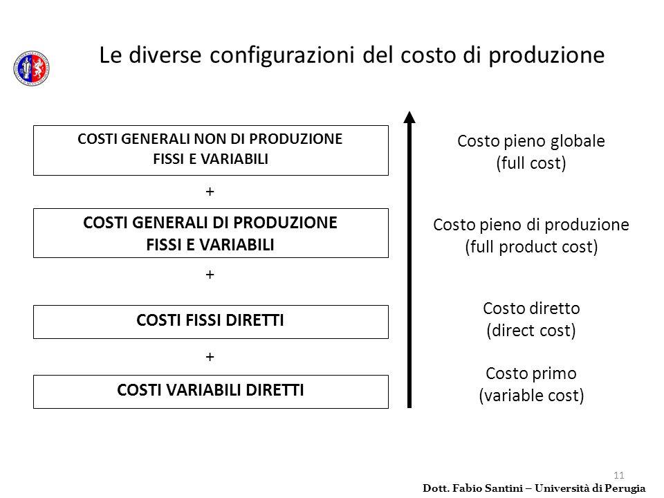 11 Dott. Fabio Santini – Università di Perugia Le diverse configurazioni del costo di produzione COSTI VARIABILI DIRETTI COSTI FISSI DIRETTI COSTI GEN
