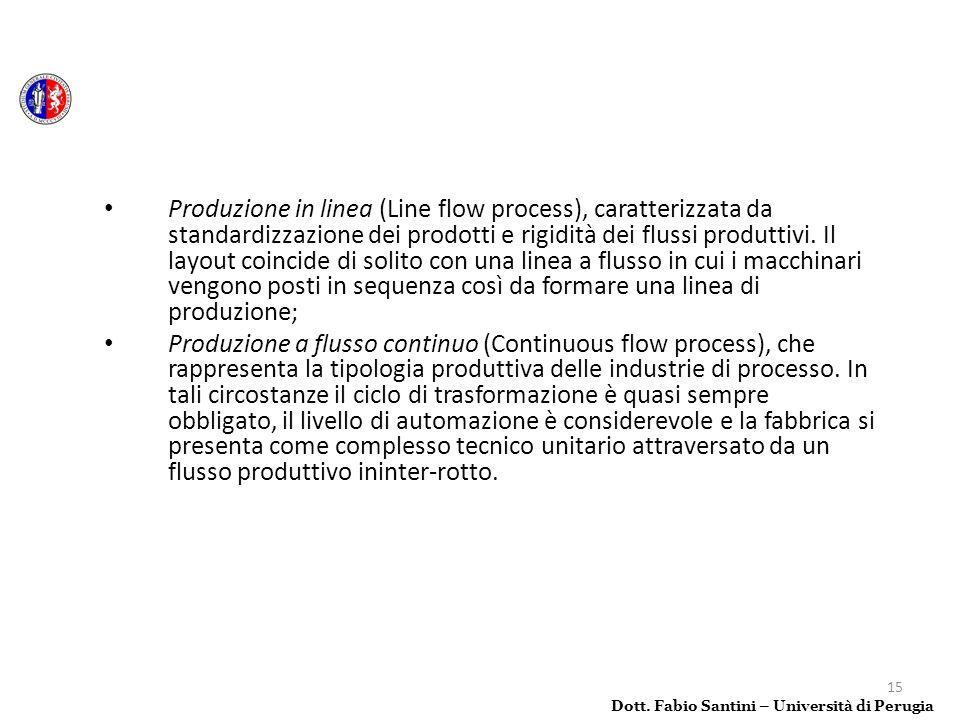 15 Produzione in linea (Line flow process), caratterizzata da standardizzazione dei prodotti e rigidità dei flussi produttivi. Il layout coincide di s