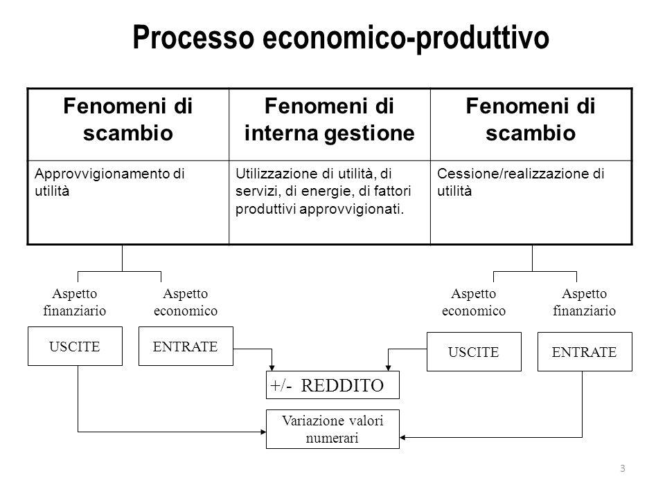 3 Processo economico-produttivo Fenomeni di scambio Fenomeni di interna gestione Fenomeni di scambio Approvvigionamento di utilità Utilizzazione di ut