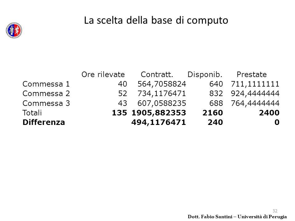 32 La scelta della base di computo Dott. Fabio Santini – Università di Perugia Ore rilevateContratt.Disponib.Prestate Commessa 140564,7058824640711,11