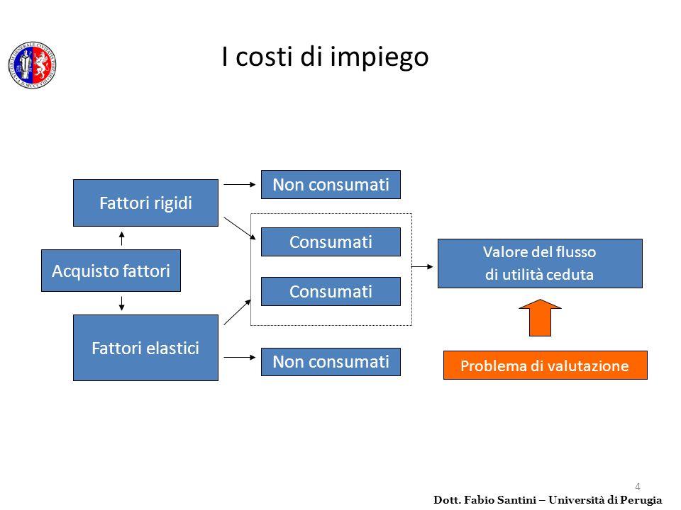 5 In funzione del regime di cessione di utilità di specifici fattori produttivi è possibile distinguere: Costi elastici (mengenkosten); Costi rigidi (Zeitkosten); Dott.