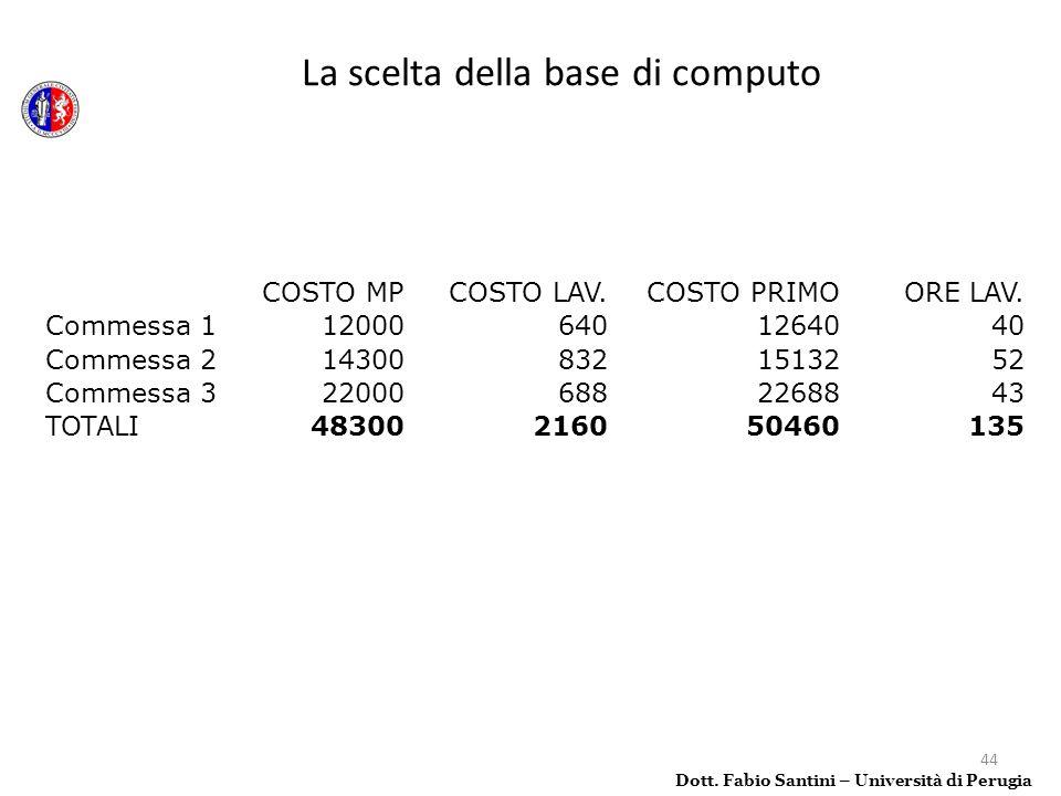 44 La scelta della base di computo Dott. Fabio Santini – Università di Perugia COSTO MPCOSTO LAV.COSTO PRIMOORE LAV. Commessa 1120006401264040 Commess