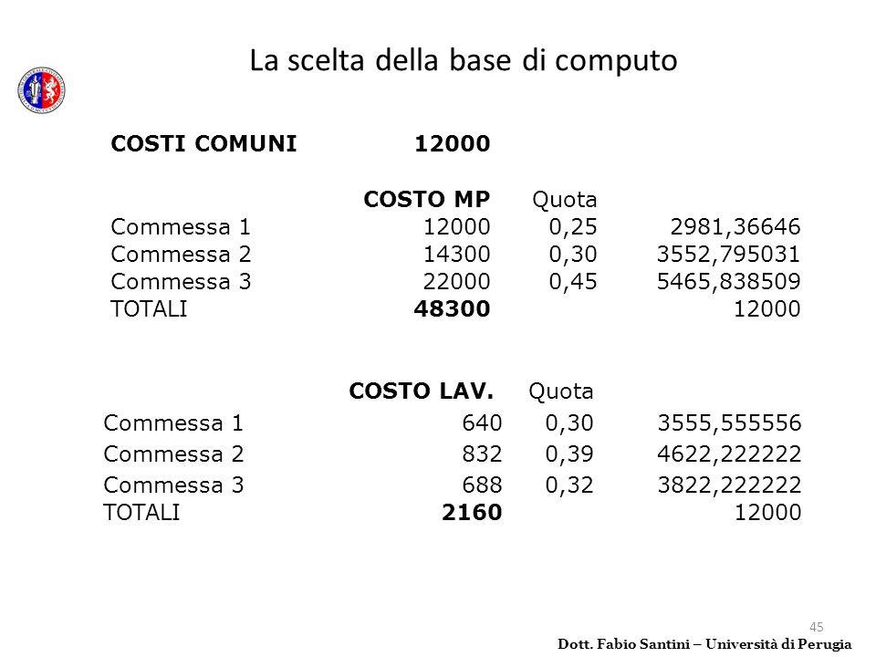 45 La scelta della base di computo Dott. Fabio Santini – Università di Perugia COSTI COMUNI12000 COSTO MPQuota Commessa 1120000,252981,36646 Commessa