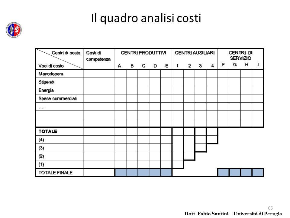 66 Dott. Fabio Santini – Università di Perugia Il quadro analisi costi Centri di costo Centri di costo Voci di costo Costi di competenza CENTRI PRODUT