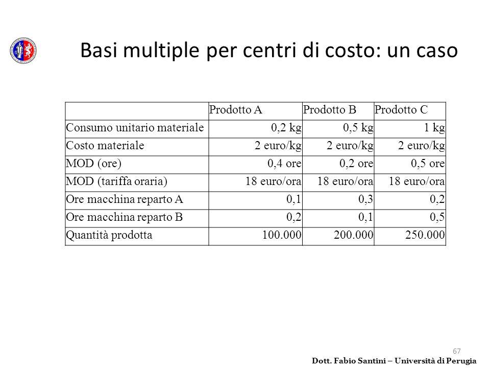 67 Dott. Fabio Santini – Università di Perugia Prodotto AProdotto BProdotto C Consumo unitario materiale0,2 kg0,5 kg1 kg Costo materiale2 euro/kg MOD