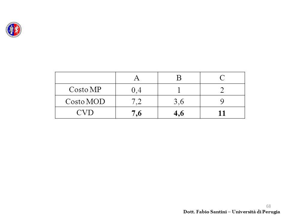 68 Dott. Fabio Santini – Università di Perugia ABC Costo MP0,412 Costo MOD7,23,69 CVD7,64,611