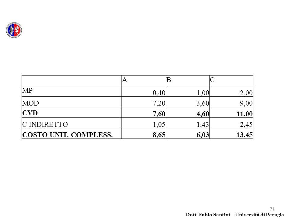 71 Dott. Fabio Santini – Università di Perugia ABC MP 0,401,002,00 MOD7,203,609,00 CVD7,604,6011,00 C INDIRETTO1,051,432,45 COSTO UNIT. COMPLESS.8,656