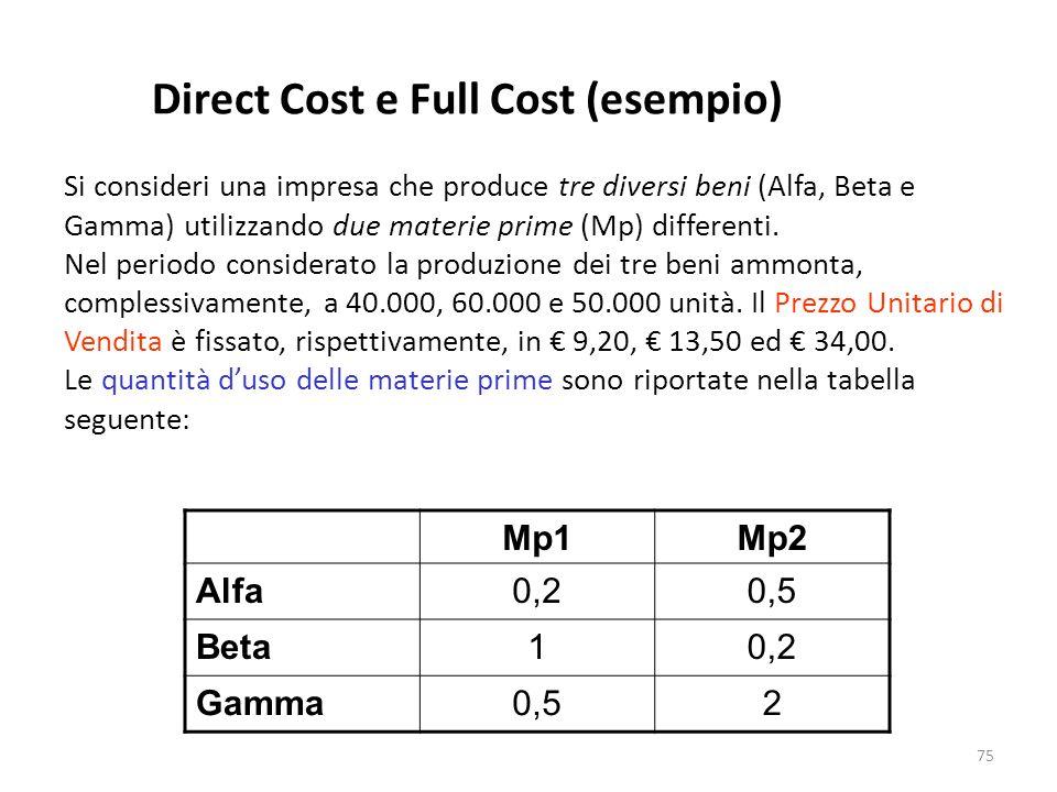 75 Direct Cost e Full Cost (esempio) Si consideri una impresa che produce tre diversi beni (Alfa, Beta e Gamma) utilizzando due materie prime (Mp) dif