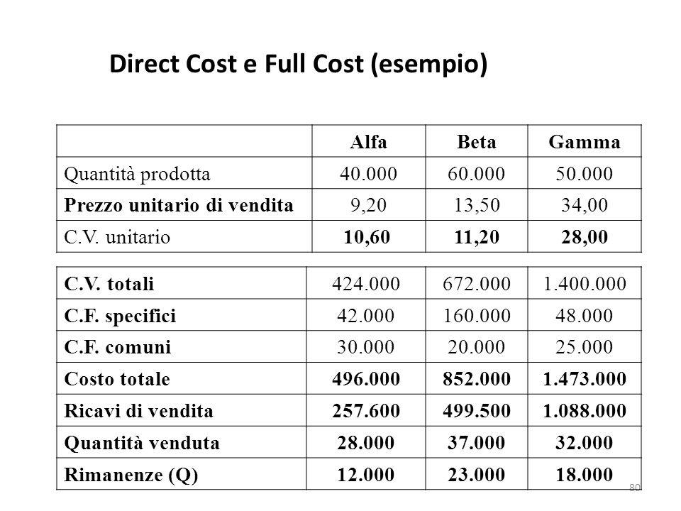 80 AlfaBetaGamma Quantità prodotta40.00060.00050.000 Prezzo unitario di vendita9,2013,5034,00 C.V. unitario10,6011,2028,00 C.V. totali424.000672.0001.