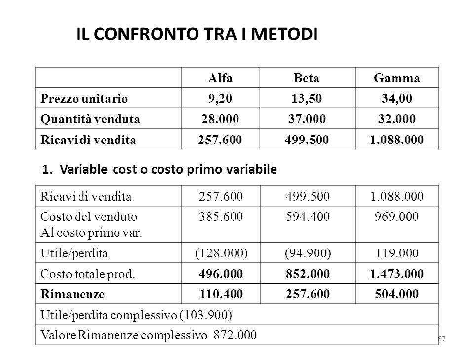 87 IL CONFRONTO TRA I METODI AlfaBetaGamma Prezzo unitario9,2013,5034,00 Quantità venduta28.00037.00032.000 Ricavi di vendita257.600499.5001.088.000 1