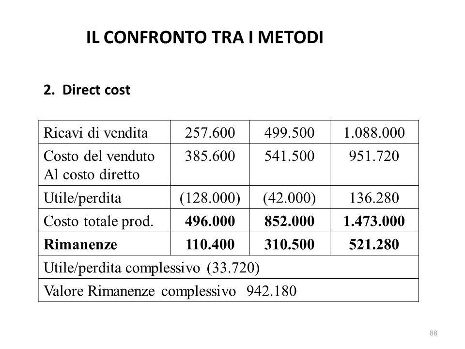88 2. Direct cost Ricavi di vendita257.600499.5001.088.000 Costo del venduto Al costo diretto 385.600541.500951.720 Utile/perdita(128.000)(42.000)136.