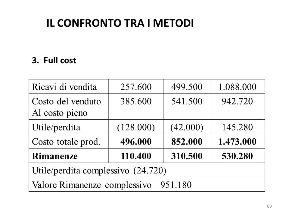 89 3. Full cost Ricavi di vendita257.600499.5001.088.000 Costo del venduto Al costo pieno 385.600541.500942.720 Utile/perdita(128.000)(42.000)145.280