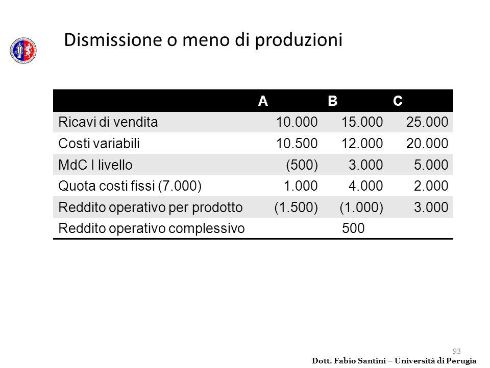 93 Dott. Fabio Santini – Università di Perugia Dismissione o meno di produzioni ABC Ricavi di vendita10.00015.00025.000 Costi variabili10.50012.00020.