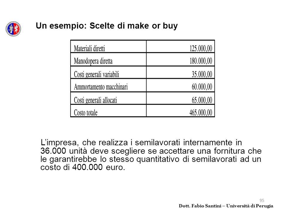95 Un esempio: Scelte di make or buy Dott. Fabio Santini – Università di Perugia Limpresa, che realizza i semilavorati internamente in 36.000 unità de