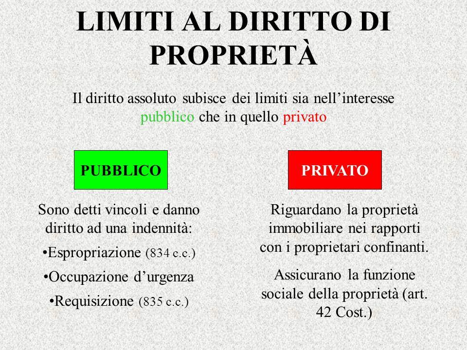 LIMITI AL DIRITTO DI PROPRIETÀ Il diritto assoluto subisce dei limiti sia nellinteresse pubblico che in quello privato PUBBLICOPRIVATO Sono detti vinc
