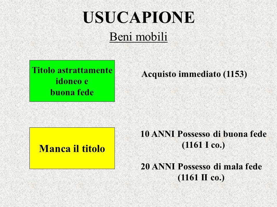 USUCAPIONE Beni mobili Acquisto immediato (1153) Titolo astrattamente idoneo e buona fede Manca il titolo 10 ANNI Possesso di buona fede (1161 I co.)