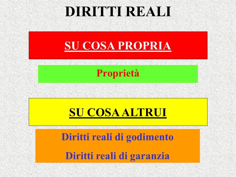 DIRITTI REALI SU COSA PROPRIA Proprietà SU COSA ALTRUI Diritti reali di godimento Diritti reali di garanzia