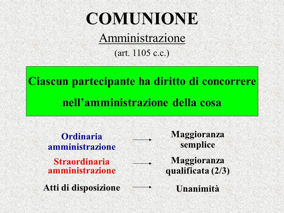 COMUNIONE Amministrazione (art. 1105 c.c.) Ordinaria amministrazione Straordinaria amministrazione Atti di disposizione Ciascun partecipante ha diritt