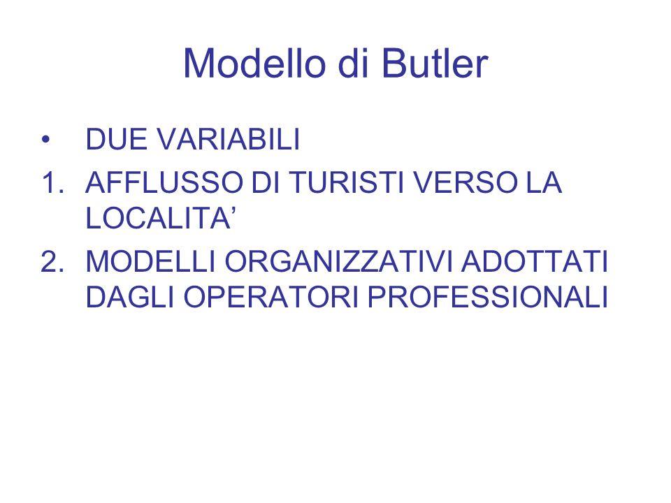 Modello di Butler DUE VARIABILI 1.AFFLUSSO DI TURISTI VERSO LA LOCALITA 2.MODELLI ORGANIZZATIVI ADOTTATI DAGLI OPERATORI PROFESSIONALI
