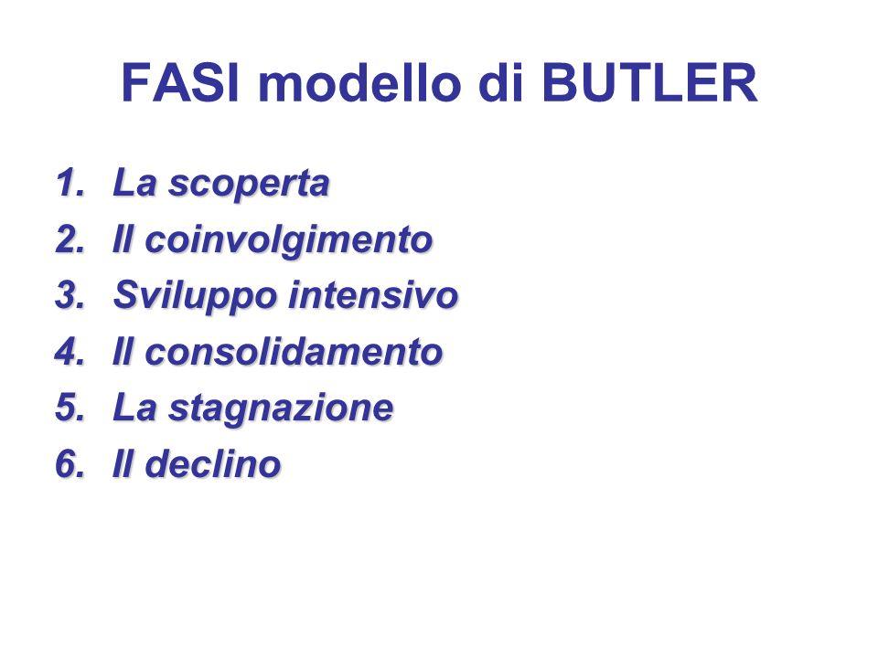 FASI modello di BUTLER 1.La scoperta 2.Il coinvolgimento 3.Sviluppo intensivo 4.Il consolidamento 5.La stagnazione 6.Il declino