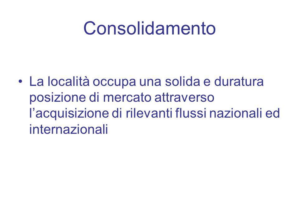 Consolidamento La località occupa una solida e duratura posizione di mercato attraverso lacquisizione di rilevanti flussi nazionali ed internazionali