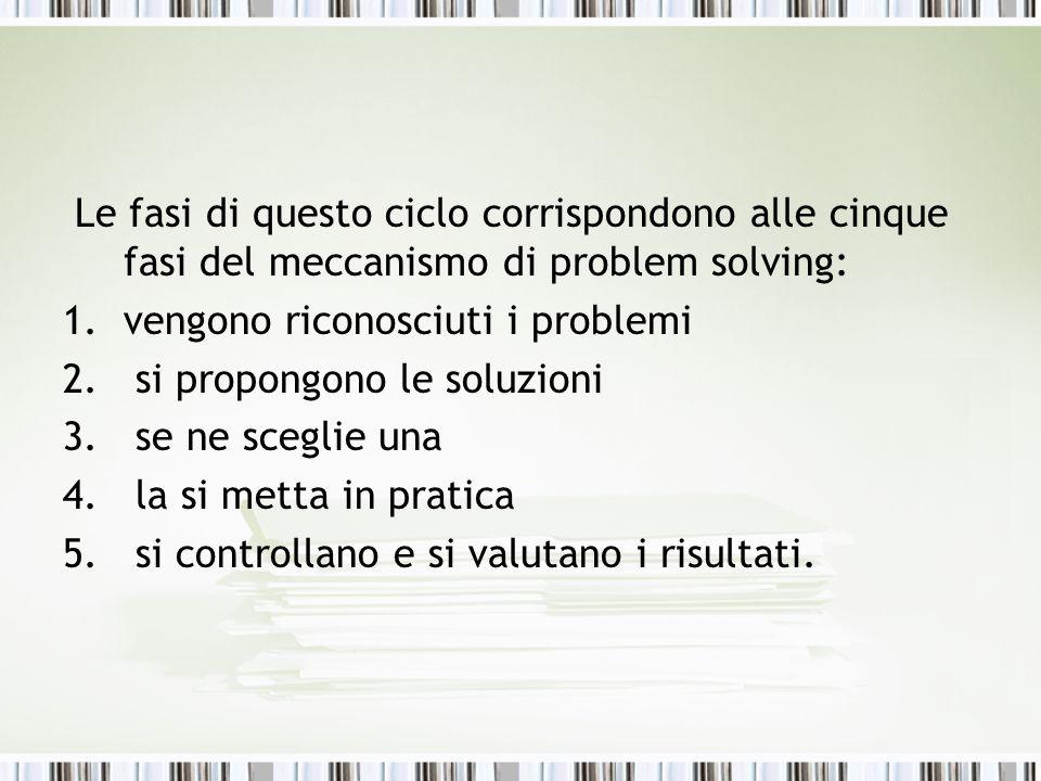 Le fasi di questo ciclo corrispondono alle cinque fasi del meccanismo di problem solving: 1.vengono riconosciuti i problemi 2. si propongono le soluzi