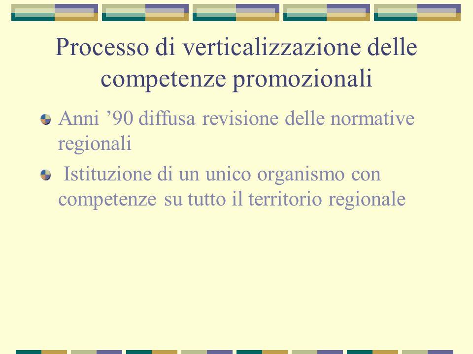 Processo di verticalizzazione delle competenze promozionali Anni 90 diffusa revisione delle normative regionali Istituzione di un unico organismo con competenze su tutto il territorio regionale