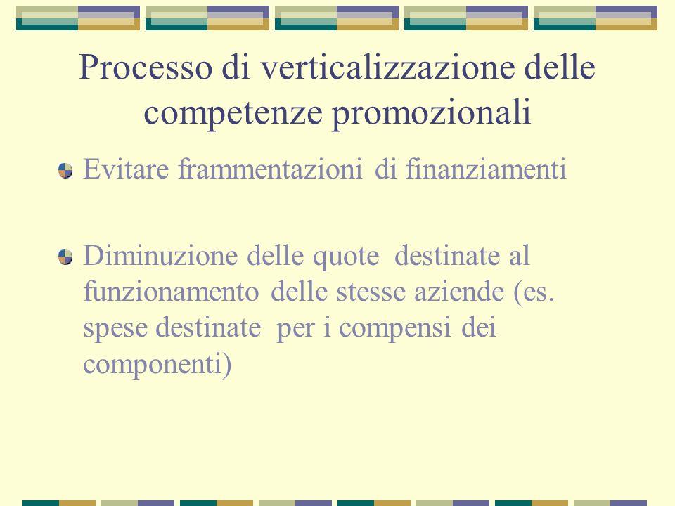 Processo di verticalizzazione delle competenze promozionali Evitare frammentazioni di finanziamenti Diminuzione delle quote destinate al funzionamento delle stesse aziende (es.