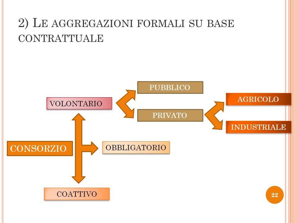 22 2) L E AGGREGAZIONI FORMALI SU BASE CONTRATTUALE CONSORZIO COATTIVO VOLONTARIO OBBLIGATORIO PUBBLICO PRIVATO INDUSTRIALE AGRICOLO