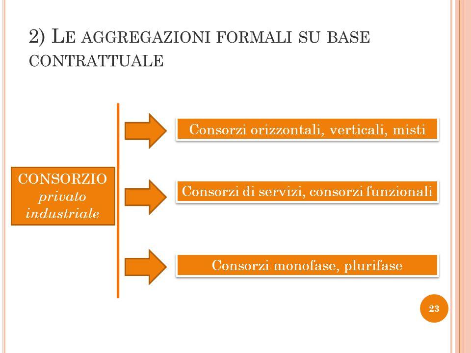 23 2) L E AGGREGAZIONI FORMALI SU BASE CONTRATTUALE CONSORZIO privato industriale Consorzi orizzontali, verticali, misti Consorzi monofase, plurifase