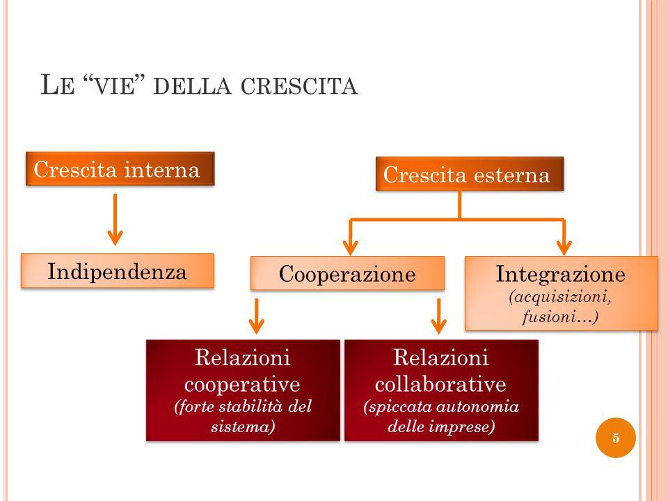 L E VIE DELLA CRESCITA 5 Crescita interna Crescita esterna Indipendenza Cooperazione Integrazione (acquisizioni, fusioni…) Integrazione (acquisizioni,