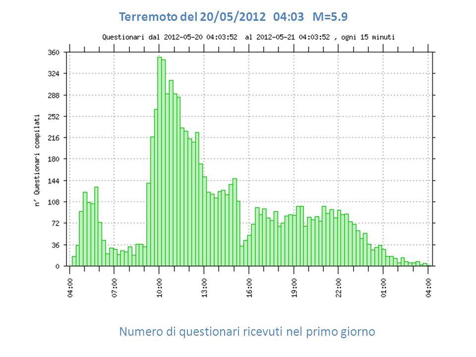 Numero di questionari ricevuti nel primo giorno Terremoto del 20/05/2012 04:03 M=5.9