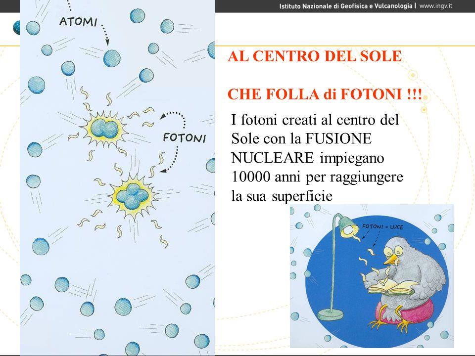 I fotoni creati al centro del Sole con la FUSIONE NUCLEARE impiegano 10000 anni per raggiungere la sua superficie AL CENTRO DEL SOLE CHE FOLLA di FOTO