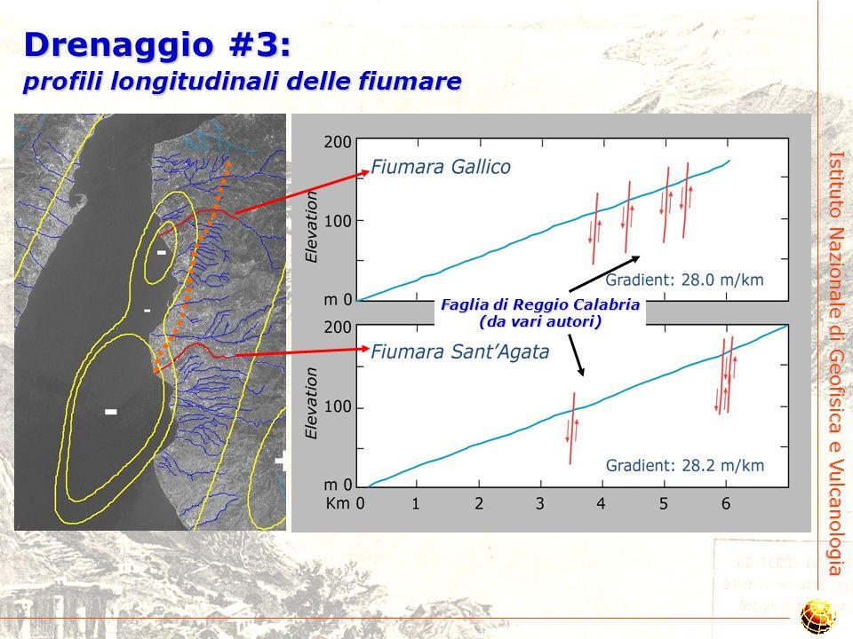 Istituto Nazionale di Geofisica e Vulcanologia Drenaggio #2: reticolo idrografico Convergente DivergenteDivergenteParallelo Progressiva rotazione vers
