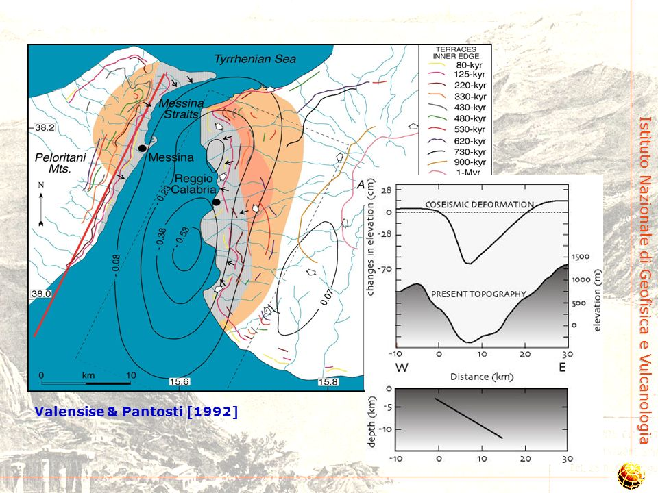 Istituto Nazionale di Geofisica e Vulcanologia La teoria della dislocazione