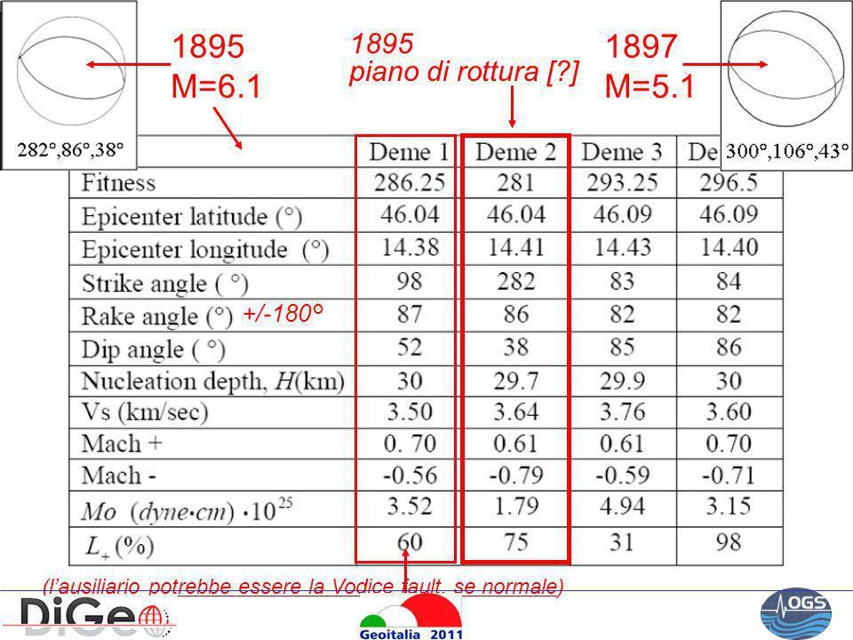 1895 M=6.1 1897 M=5.1 (lausiliario potrebbe essere la Vodice fault, se normale) 1895 piano di rottura [?] +/-180°